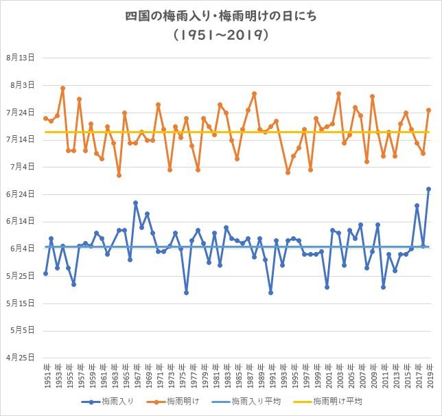 千葉 梅雨明け 2020