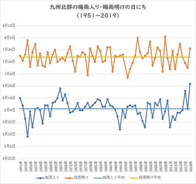 熊本 梅雨 明け 2020